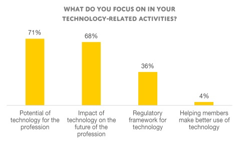 News Details - European profession doesn't fear technological changes