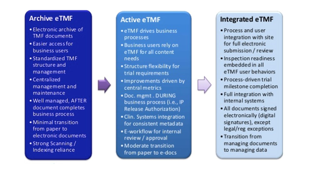 eTMF Adoption and Implementation: Opportunity to Reimagine Business Processes