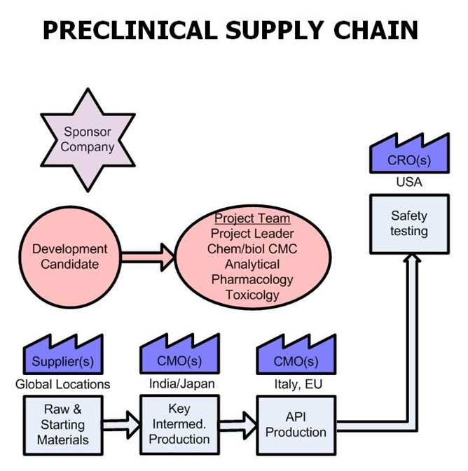 Strategic Design Of The Supply Chain Too Little Too Late For