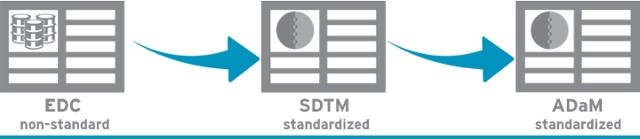 Using CDISC SDTM, ADaM and SEND for Regulatory Submissions