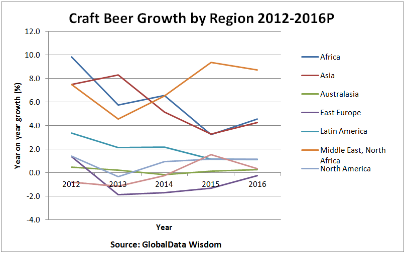 Craft Beer In Russia