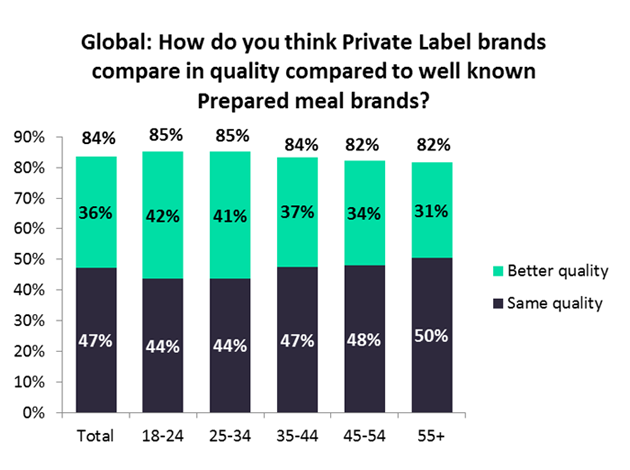 Customer perception on private label products