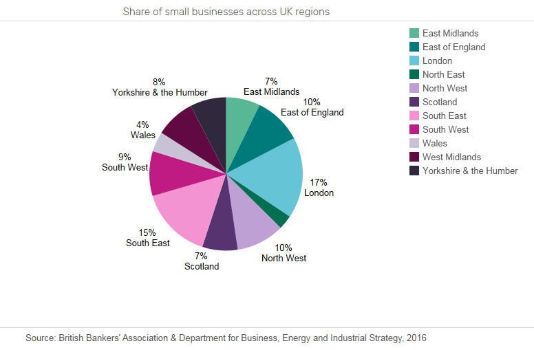 SME1 - South West and Scotland the most attractive regions for SME lenders