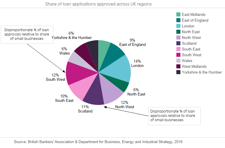 SME2 - South West and Scotland the most attractive regions for SME lenders