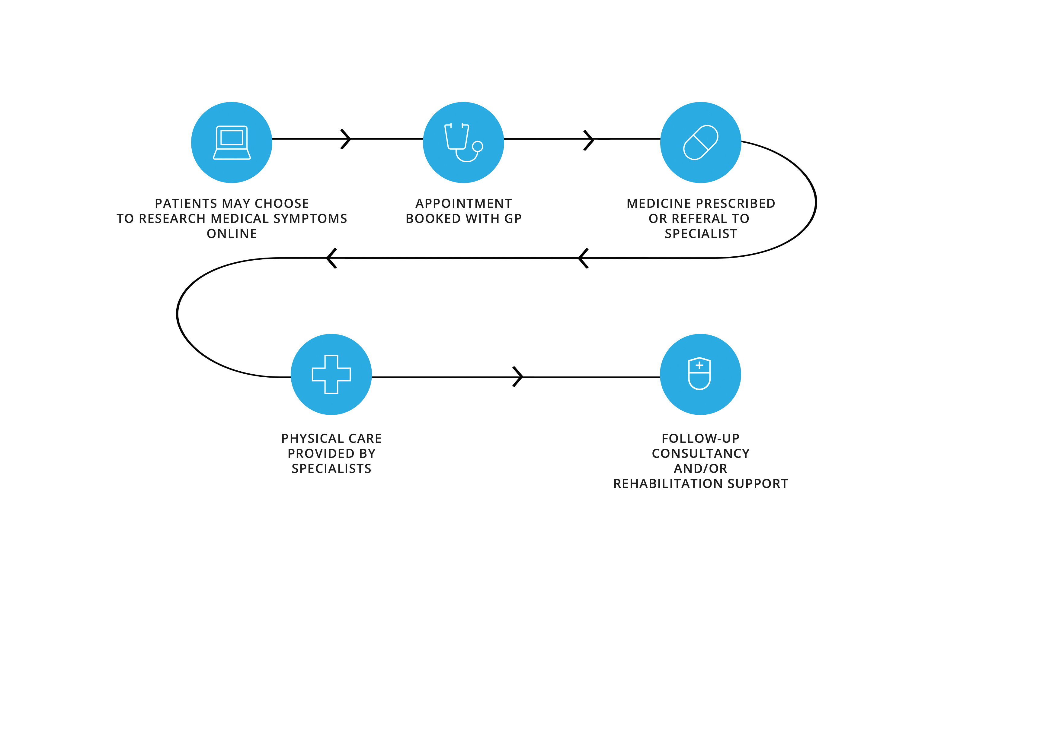 A simplified care process example