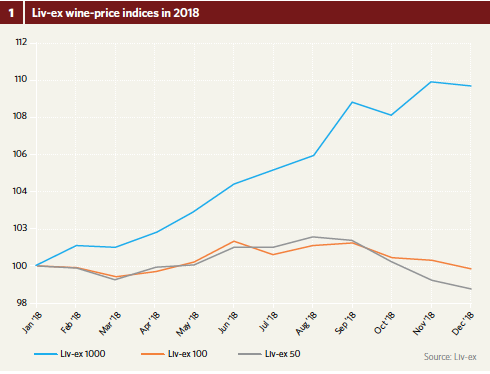 Liv-ex wine-price indices in 2018