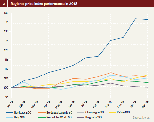 Regional price index performance in 2018