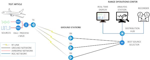 Figure 1: Telemetry Workflow