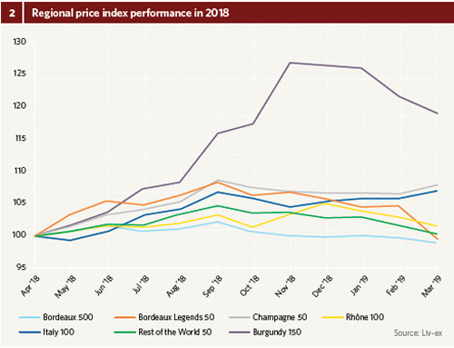 Graph 1 – Liv-ex wine-price indices in 2018