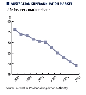 Australian superannuation market