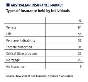 Australian insurance market