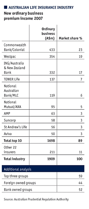 Australia's life insurance industry