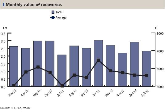 montly value of recoveries AVCIS