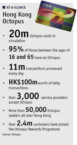 At a glance box about Hong Kong Octopus transit cards