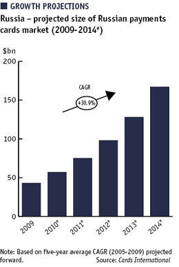 Bar chart showing projected size of Russian payments market, 2009-2014