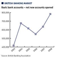 British banking market