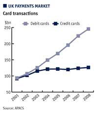 UK payments market. Card transactions