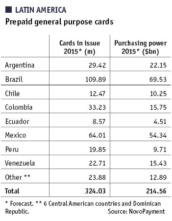 Latin America: Prepaid general purpose cards