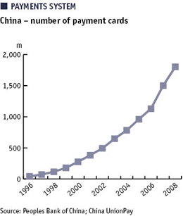China payment cards