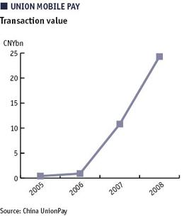 transaction value
