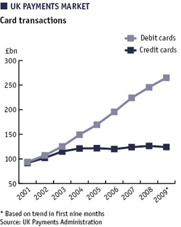 Chart of card transaction