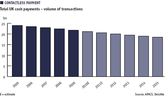 Bar chart showing total UK cash payments – volume of transactions