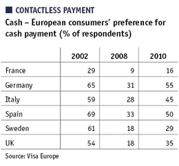 Table showing European consumers' preference for cash payment (% of respondents)