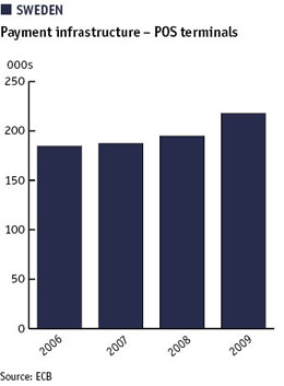 Chart showing Swedish payment infrastructure – POS terminals