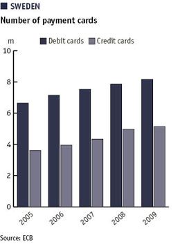 Chart showing number of Swedish payment cards