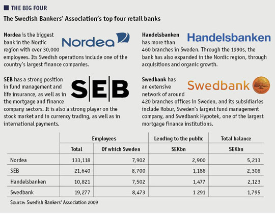 Graphic showing details of the Swedish Bankers' Association's top four retail banks