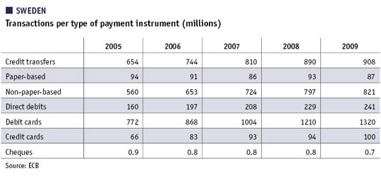 Table showing Swedish transactions per type of payment instrument (millions)