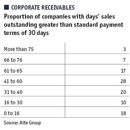Table showing corporate receivables - proportion of companies with days' sales outstanding greater than standard payment terms of 30 days