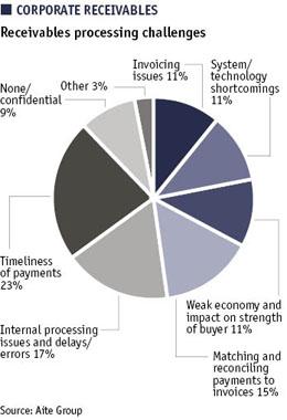 Pie chart showing corporate receivables - processing challenges