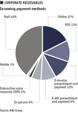Pie chart showing corporate receivables - incoming payments methods
