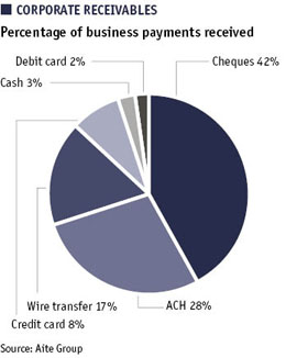 Pie chart showing corporate receivables - percentage of business payments received