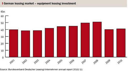 German Leasing market 2001 to 2010 BDL statistics