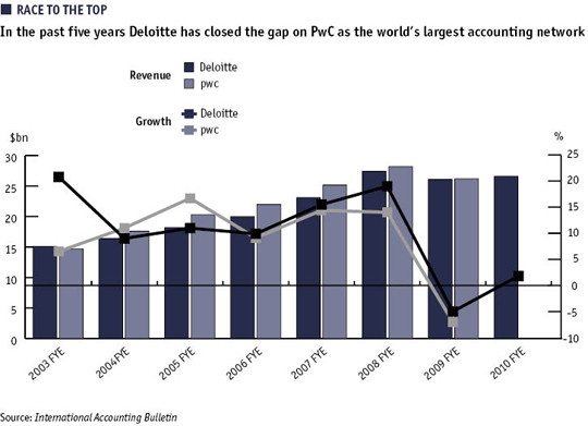Race to the top: In the past five years Deloitte has closed the gap on PwC as the world's largest accounting network