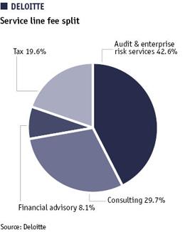 Pie chart showing Deloitte's service line fee split