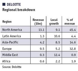 Table showing Deloitte's regional performance breakdown
