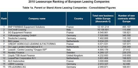 Leaseurope Ranking Survey Table 2010