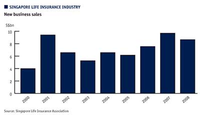 Singapore life insurance industry. New business sales