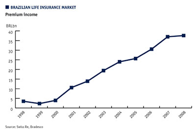 Brazilian life insurance market