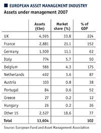 European asset management