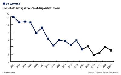 Household saving - Disposable income chart