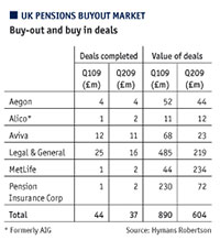UK pensions buyout market chart