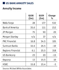 US Bank Annuity Sales chart
