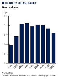 UK equity release market chart