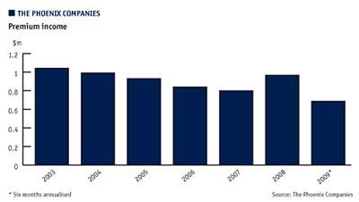 Phoenix companies income chart