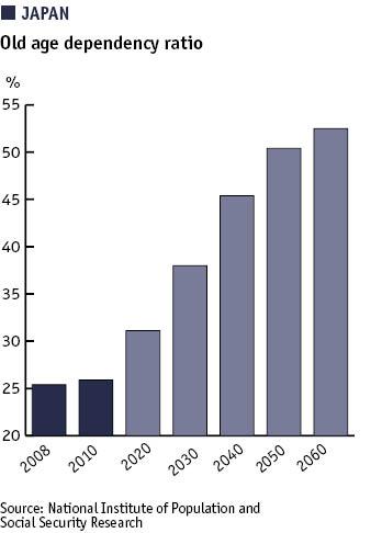 Japan: Old age dependency ratio