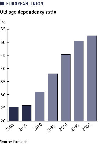 EU: Old age dependency ratio